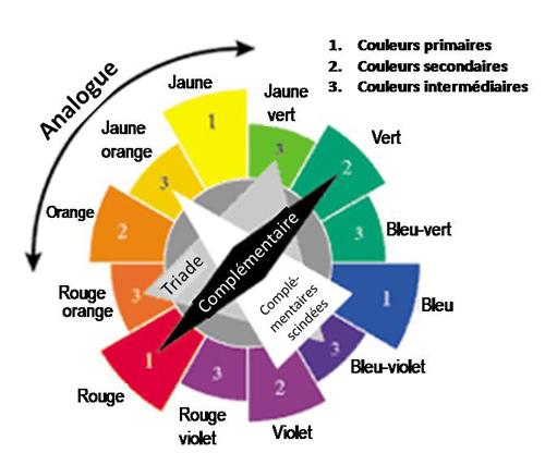 cercle_chromatique_12